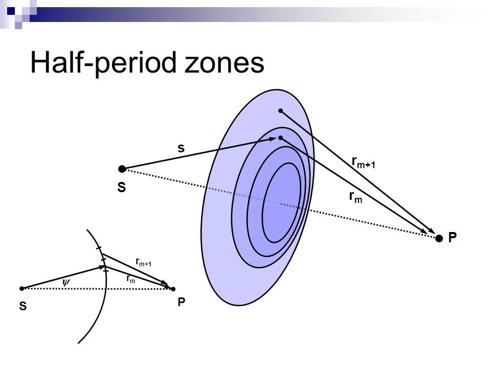 Half-period zones s S P r m+1 rmrm  rmrm S P