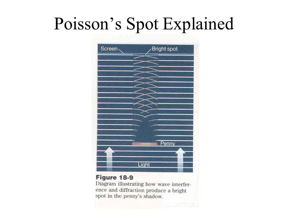 Poisson's Spot Explained