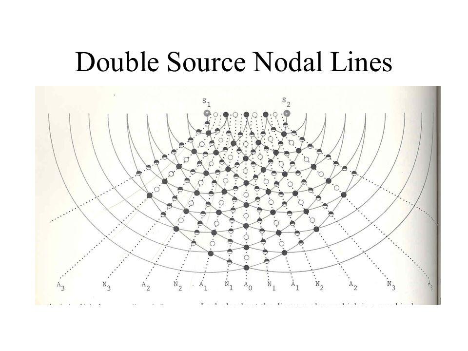Double Source Nodal Lines