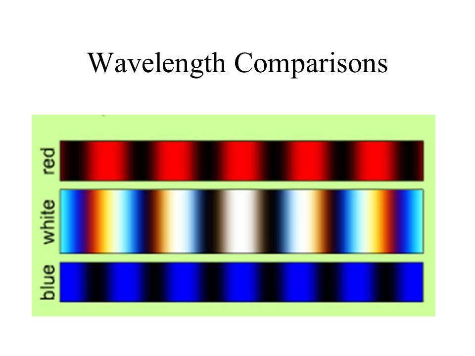 Wavelength Comparisons