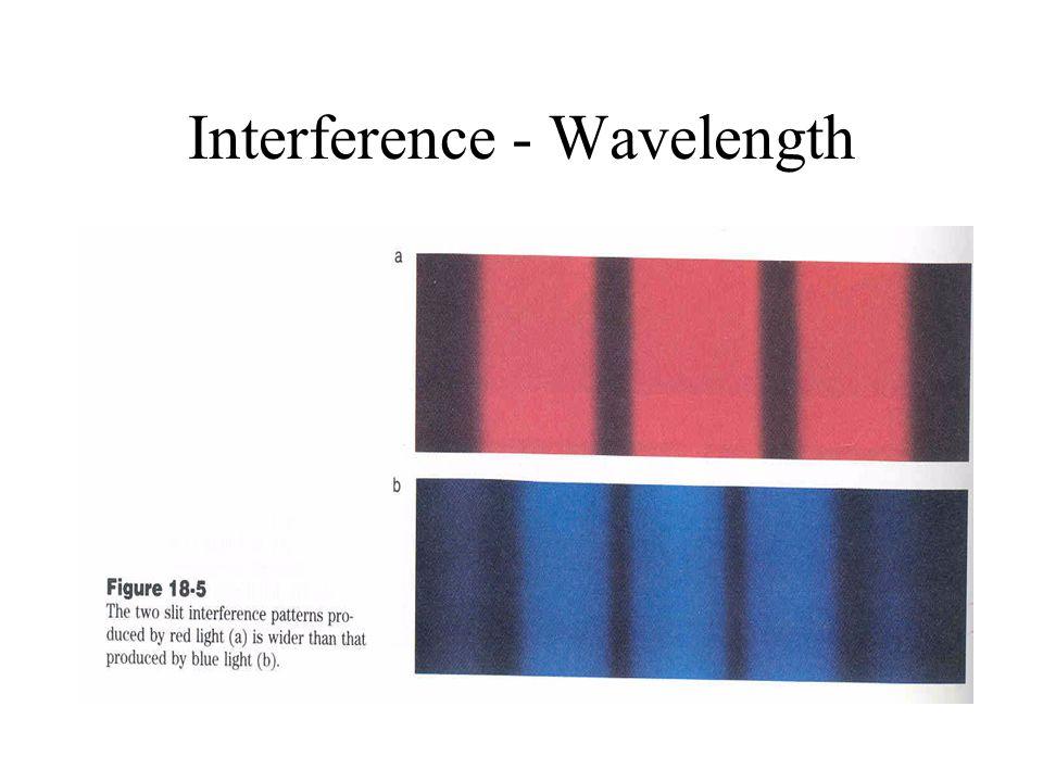 Interference - Wavelength