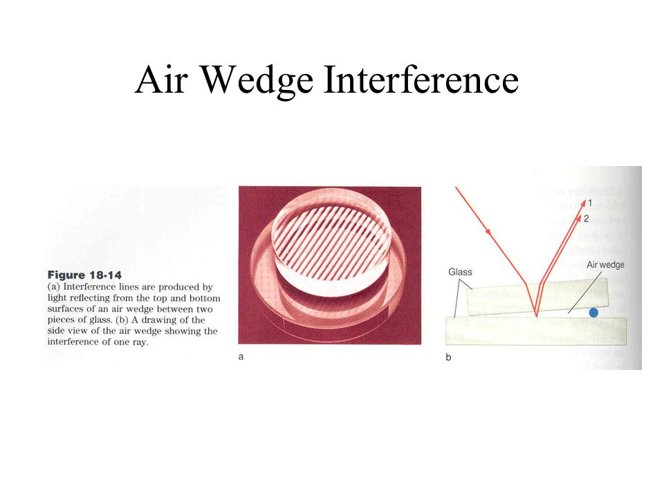 Air Wedge Interference