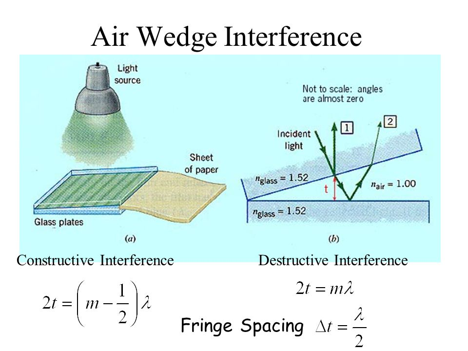 Air Wedge Interference Destructive InterferenceConstructive Interference Fringe Spacing