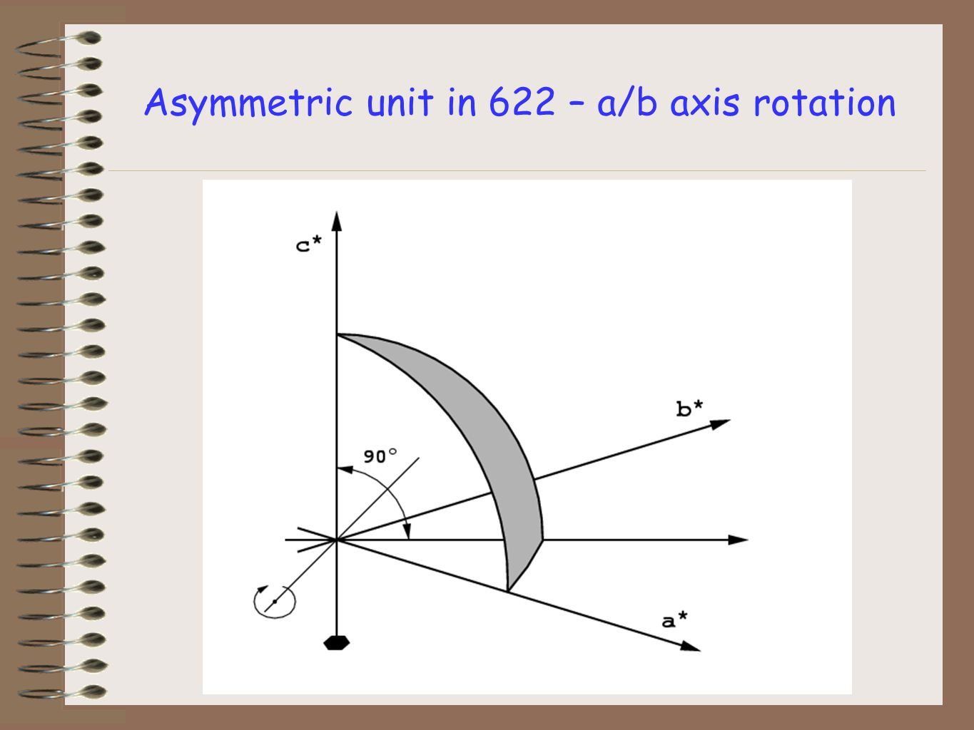 Asymmetric unit in 622 – a/b axis rotation