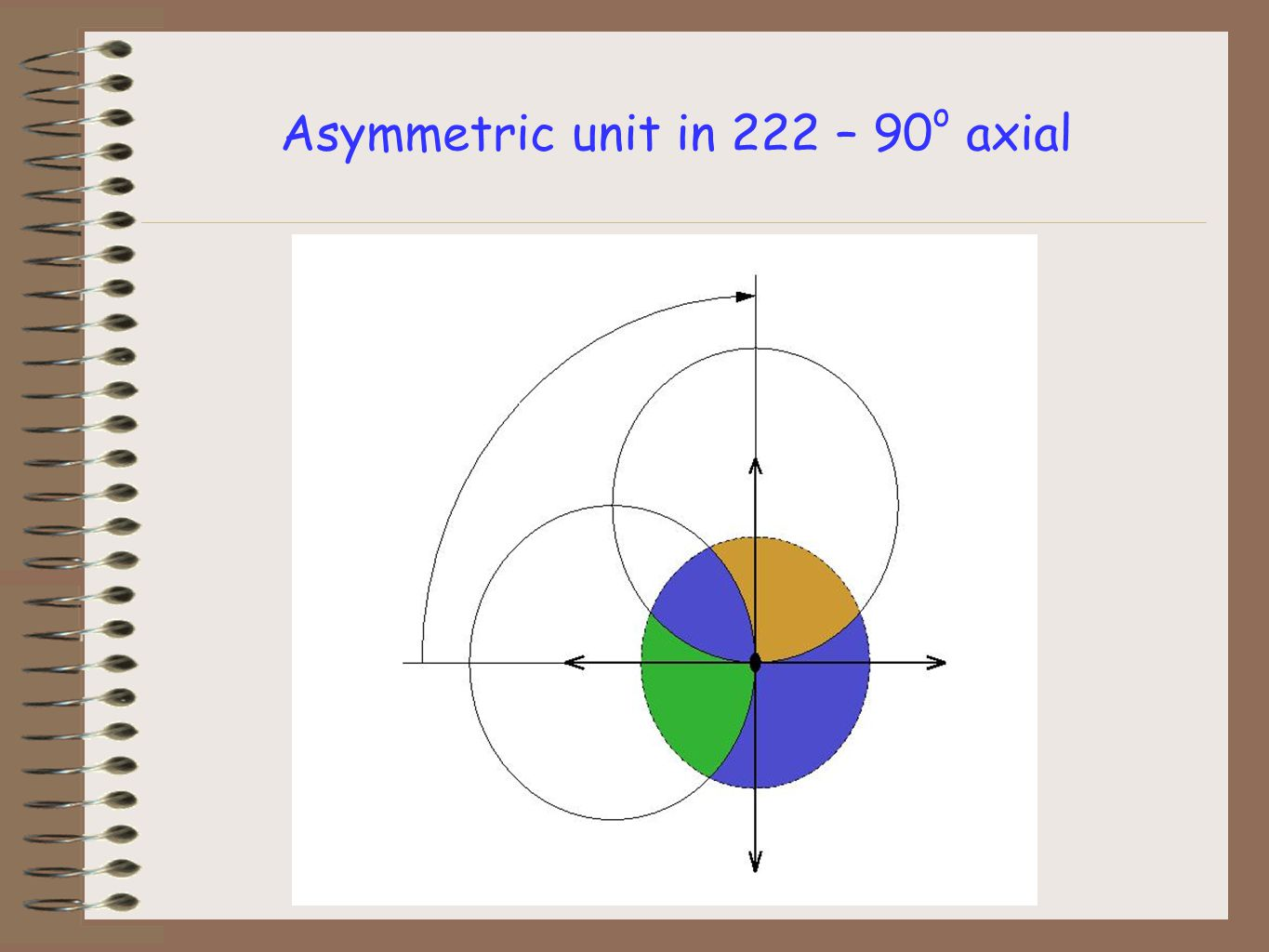Asymmetric unit in 222 – 90 o axial