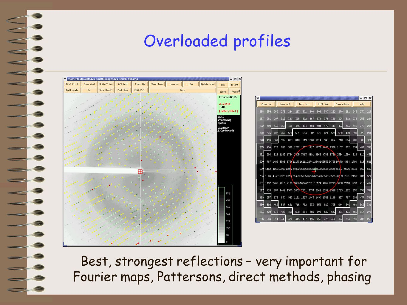 Overloaded profiles Best, strongest reflections – very important for Fourier maps, Pattersons, direct methods, phasing