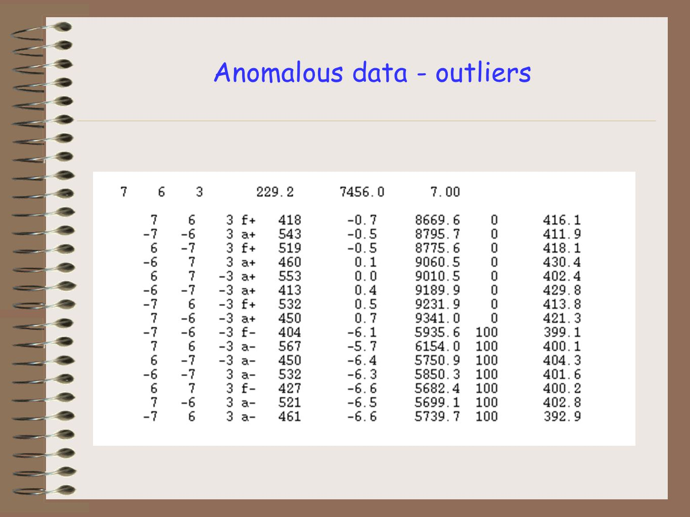 Anomalous data - outliers