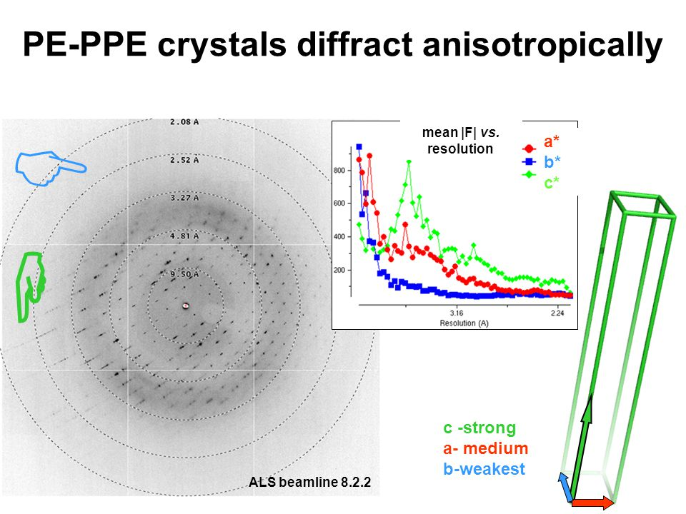 PE-PPE crystals diffract anisotropically c -strong a- medium b-weakest mean |F| vs.