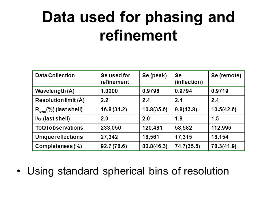 Data used for phasing and refinement Using standard spherical bins of resolution Data CollectionSe used for refinement Se (peak)Se (inflection) Se (remote) Wavelength (Å)1.00000.97960.97940.9719 Resolution limit (Å)2.22.4 R sym (%) (last shell)16.8 (34.2)10.8(35.6)9.8(43.8)10.5(42.6) I/  (last shell) 2.0 1.81.5 Total observations233,050120,48158,582112,996 Unique reflections27,34218,56117,31518,154 Completeness (%)92.7 (78.6)80.8(46.3)74.7(35.5)78.3(41.9)