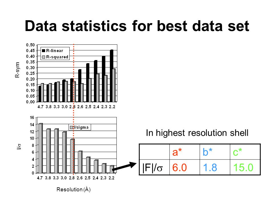 Data statistics for best data set In highest resolution shell a*b*c* |F|/  6.01.815.0 R-sym I/  Resolution (Å)