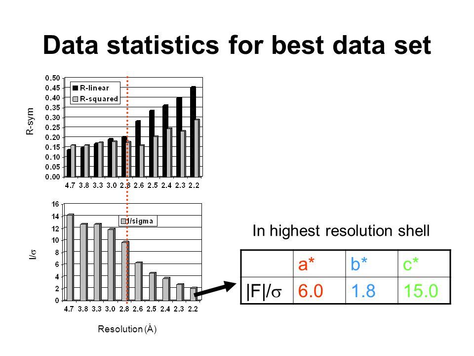 Data statistics for best data set In highest resolution shell a*b*c* |F|/  6.01.815.0 R-sym I/  Resolution (Å)