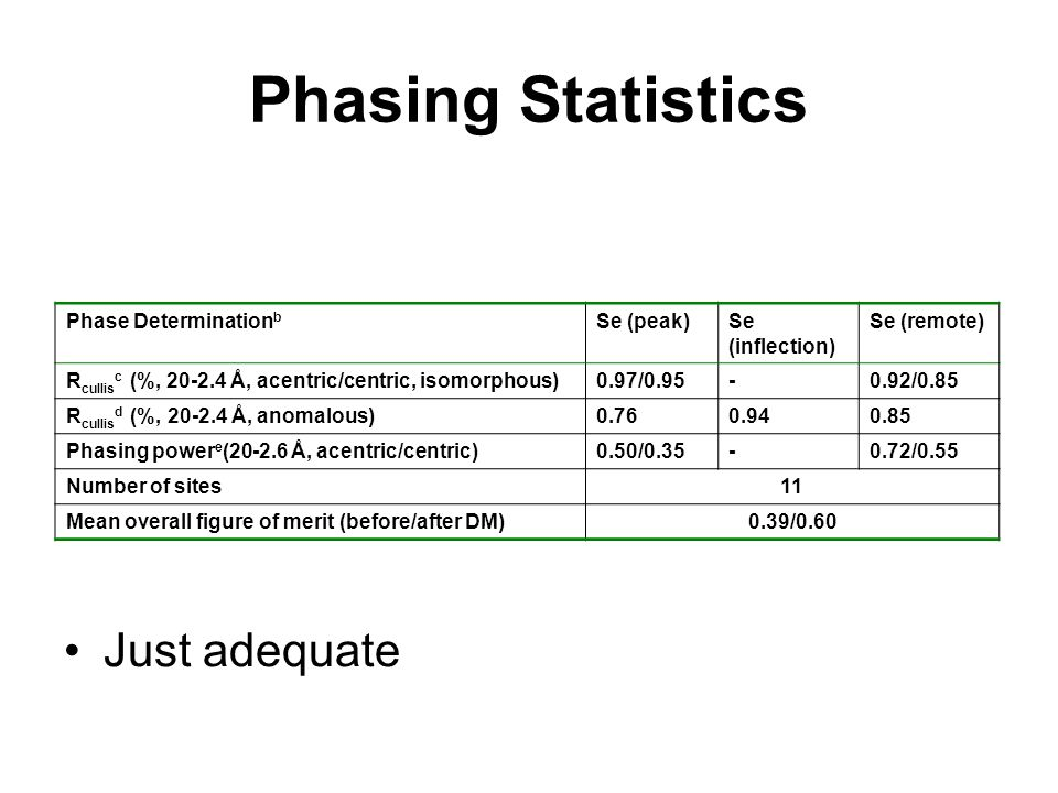 Phasing Statistics Just adequate Phase Determination b Se (peak)Se (inflection) Se (remote) R cullis c (%, 20-2.4 Å, acentric/centric, isomorphous)0.97/0.95-0.92/0.85 R cullis d (%, 20-2.4 Å, anomalous)0.760.940.85 Phasing power e (20-2.6 Å, acentric/centric)0.50/0.35-0.72/0.55 Number of sites11 Mean overall figure of merit (before/after DM)0.39/0.60