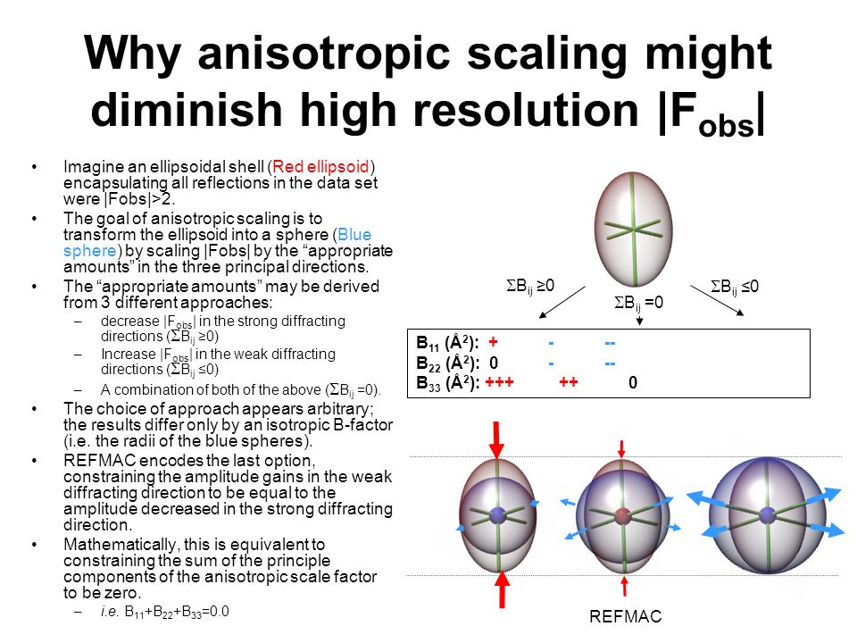Why anisotropic scaling might diminish high resolution |F obs | Imagine an ellipsoidal shell (Red ellipsoid) encapsulating all reflections in the data set were |Fobs|>2.