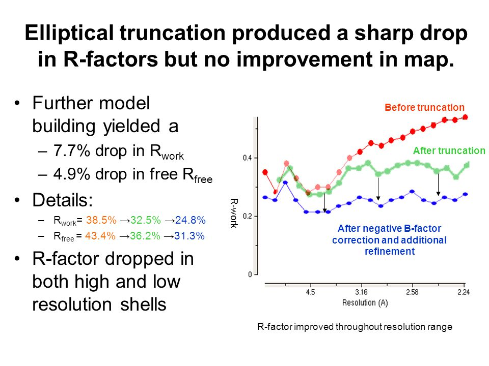 Elliptical truncation produced a sharp drop in R-factors but no improvement in map.