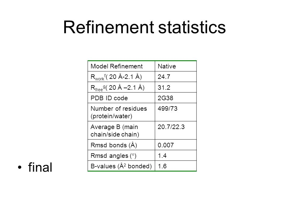 Refinement statistics final Model RefinementNative R work f ( 20 Å-2.1 Å)24.7 R free g ( 20 Å –2.1 Å)31.2 PDB ID code2G38 Number of residues (protein/water) 499/73 Average B (main chain/side chain) 20.7/22.3 Rmsd bonds (Å)0.007 Rmsd angles (°)1.4 B-values (Å 2 bonded)1.6