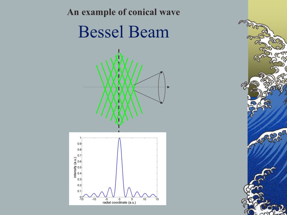 Bessel Beam An example of conical wave