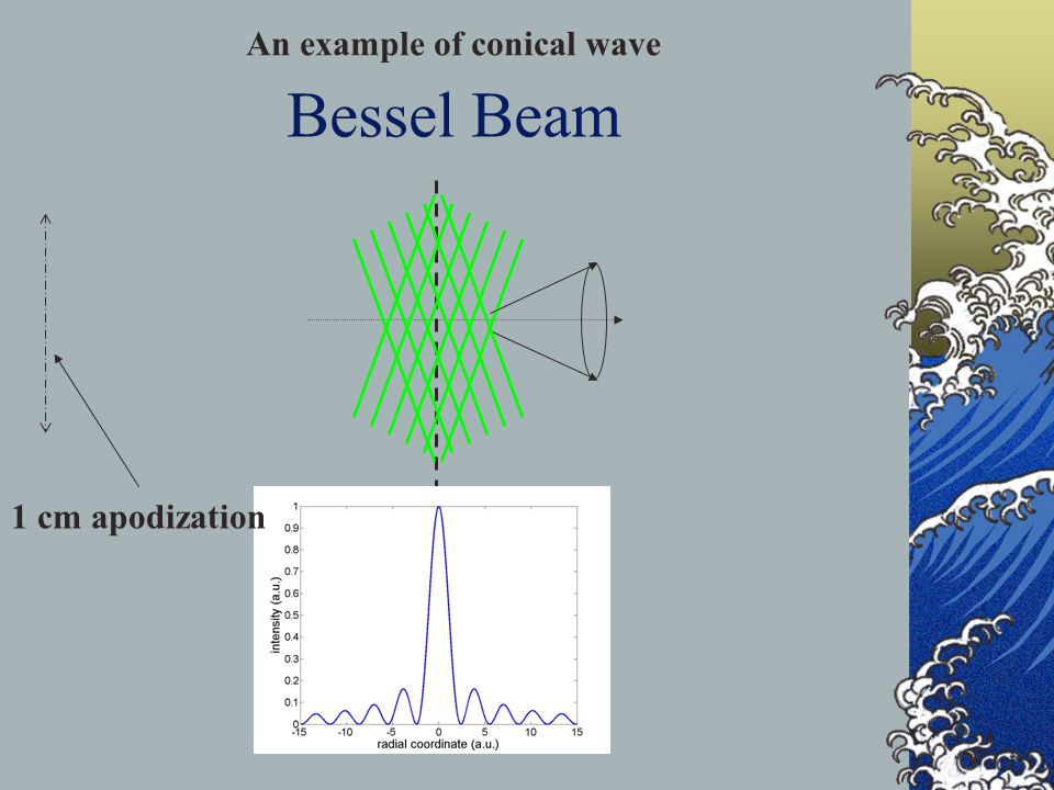Bessel Beam 1 cm apodization An example of conical wave
