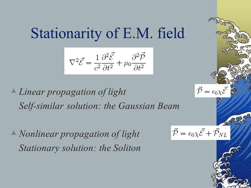 1D Fiber soliton The E.M.