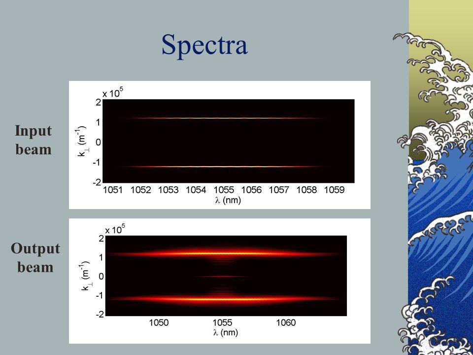 Spectra Input beam Output beam