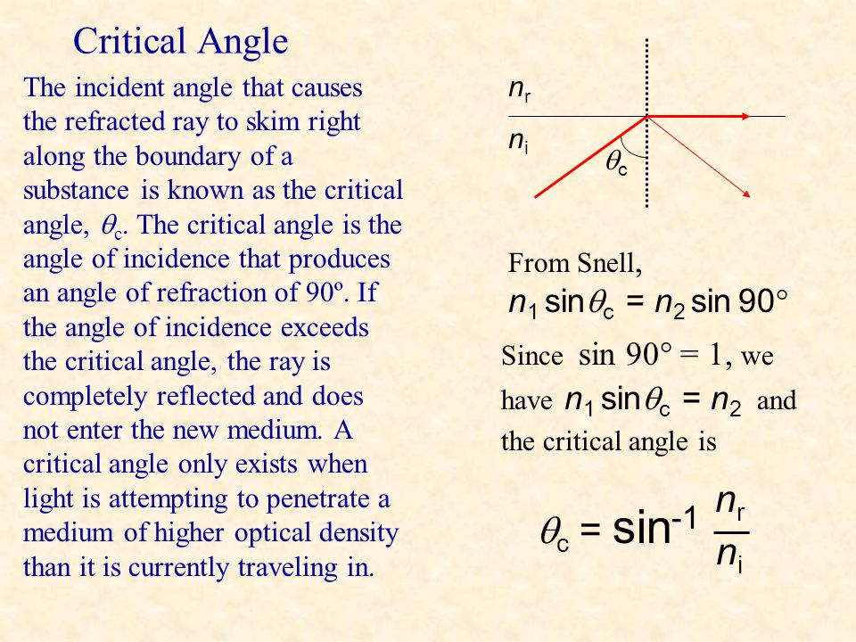 The Brewster angle is the angle of incidence the produces reflected and refracted rays that are perpendicular. Brewster Angle From Snell, n 1 sin  b