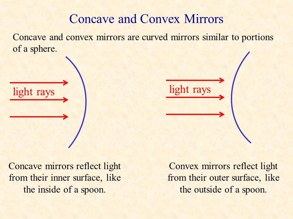 Object Image P B M P' dodo didi h h' Mirror Two rays from object P strike the mirror at points B and M. Each ray is reflected such that i = r. Triangl