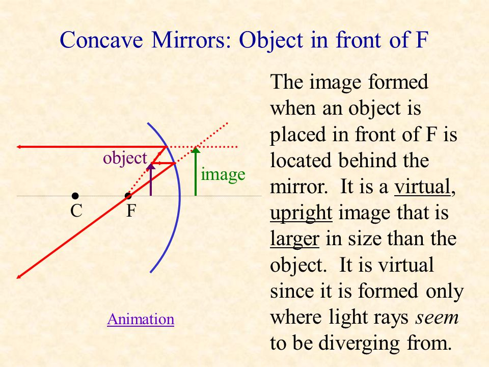 Concave Mirrors: Object between C and F C F object image The image formed when an object is placed between C and F is located beyond C. It is a real,