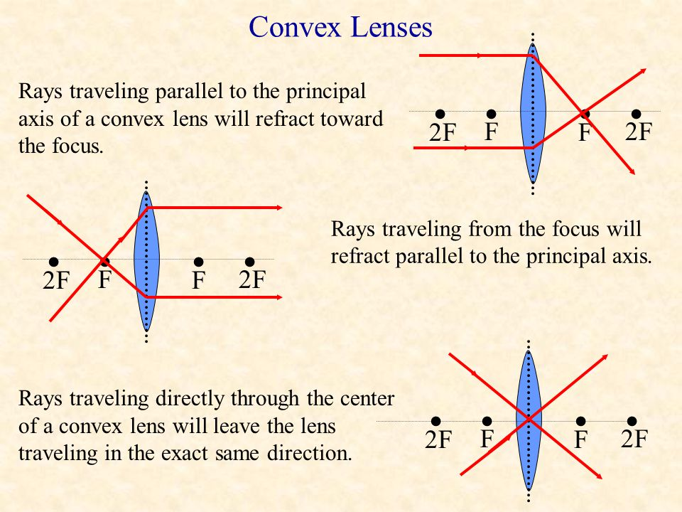 Ray Diagrams For Lenses When light rays travel through a lens, they refract at both surfaces of the lens, upon entering and upon leaving the lens. At
