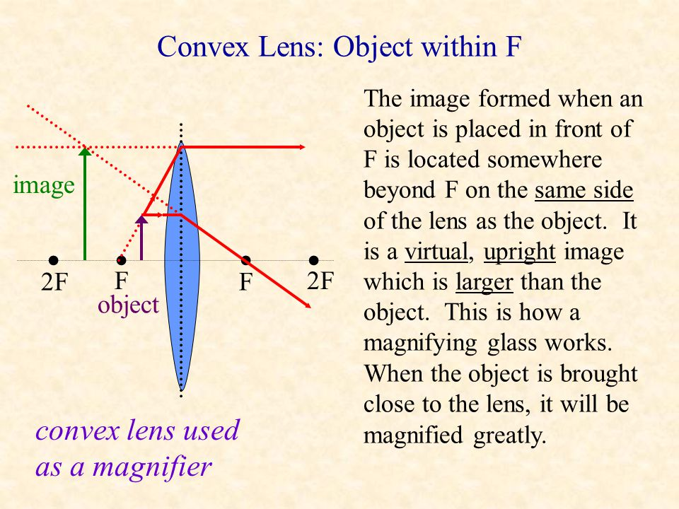 Convex Lens: Object Between 2F and F F F 2F object image The image formed when an object is placed between 2F and F is located beyond 2F behind the le