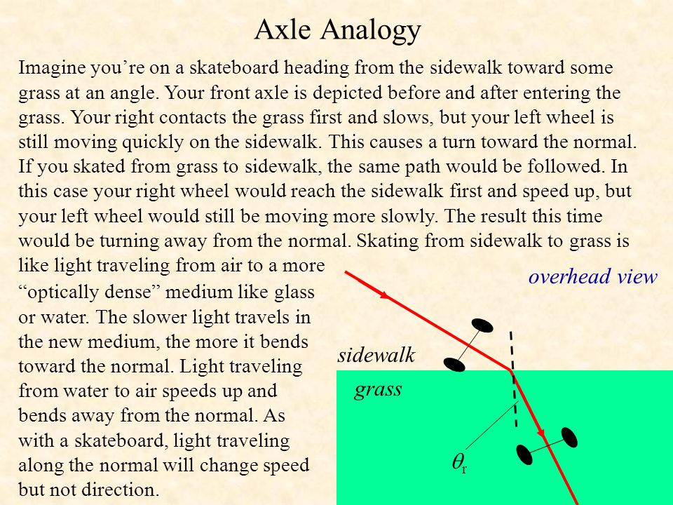 Critical Angle The incident angle that causes the refracted ray to skim right along the boundary of a substance is known as the critical angle,  c.