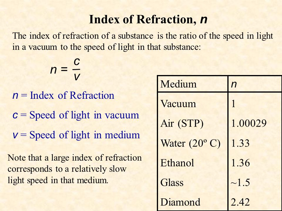 Index of Refraction, n The index of refraction of a substance is the ratio of the speed in light in a vacuum to the speed of light in that substance: n = Index of Refraction c = Speed of light in vacuum v = Speed of light in medium n = cvcv Note that a large index of refraction corresponds to a relatively slow light speed in that medium.