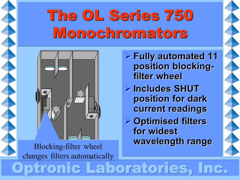 Blocking filters: how they work The OL Series 750 Monochromators  Gratings diffract light at different angles depending on wavelength  400nm will also diffract at the same angle as 800nm (since 2 x 400 = 800)  A blocking filter removes the 400nm so just 800nm is left 400nm + 800nm 400nm 800nm Blocking filter grating