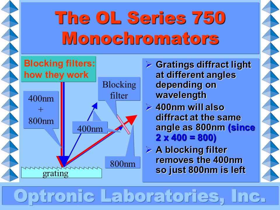 The OL Series 750 Monochromators Light passes into the monochromator through the entrance slit, then onto the first collimating mirror.