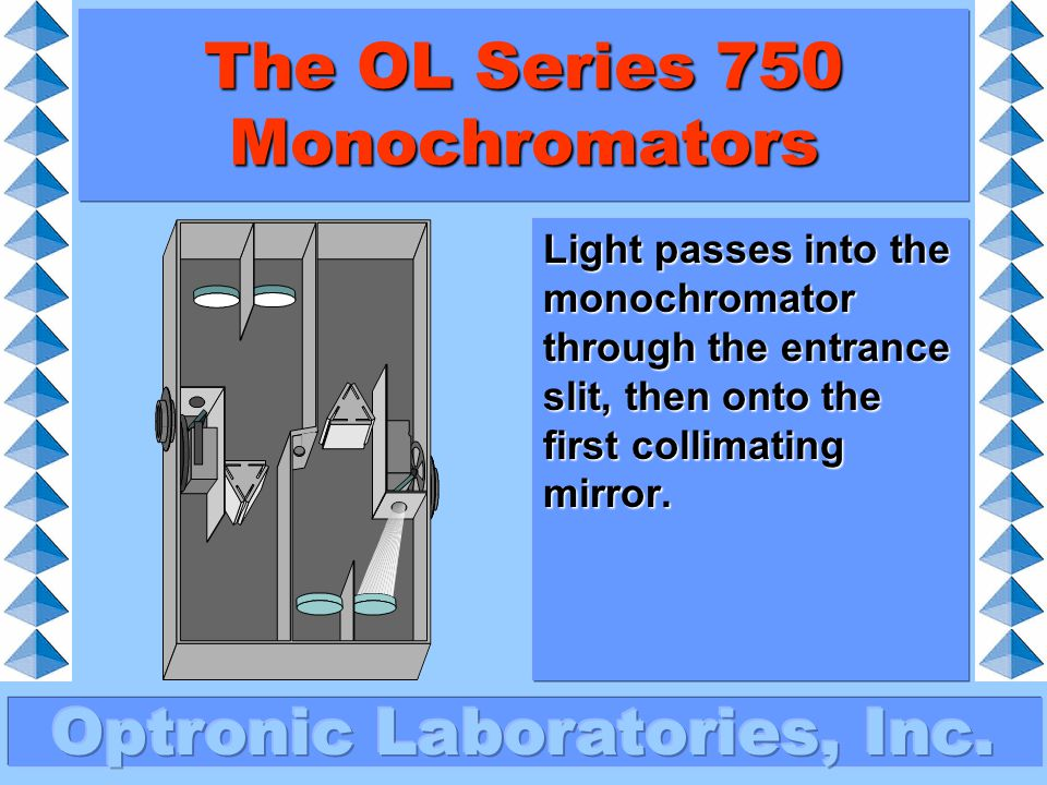 The OL Series 750 Monochromators Collimated (parallel) light is directed onto the grating.