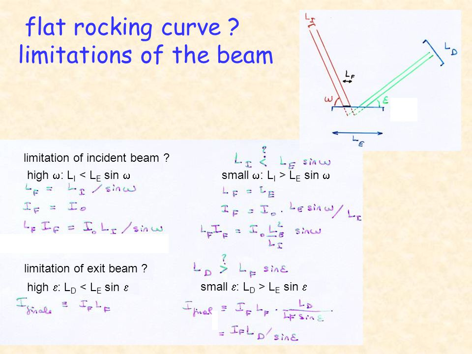 flat rocking curve . limitations of the beam limitation of incident beam .