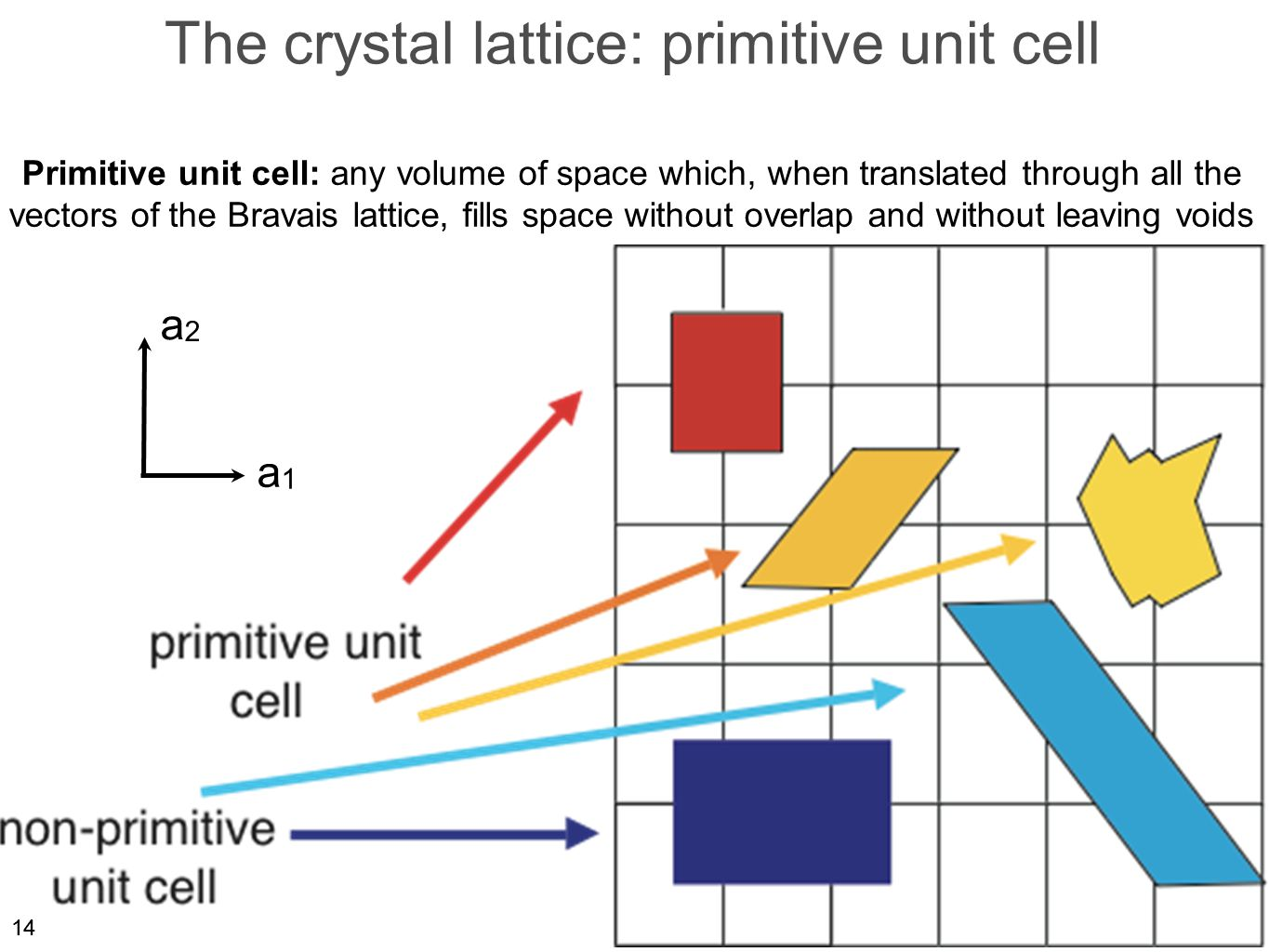 14 The crystal lattice: primitive unit cell Primitive unit cell: any volume of space which, when translated through all the vectors of the Bravais lattice, fills space without overlap and without leaving voids a1a1 a2a2 14