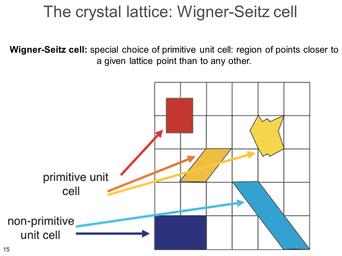 15 The crystal lattice: Wigner-Seitz cell Wigner-Seitz cell: special choice of primitive unit cell: region of points closer to a given lattice point than to any other.