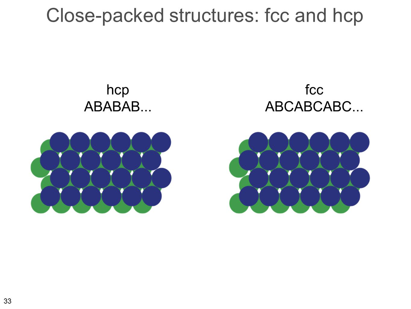 33 Close-packed structures: fcc and hcp hcp ABABAB... fcc ABCABCABC...