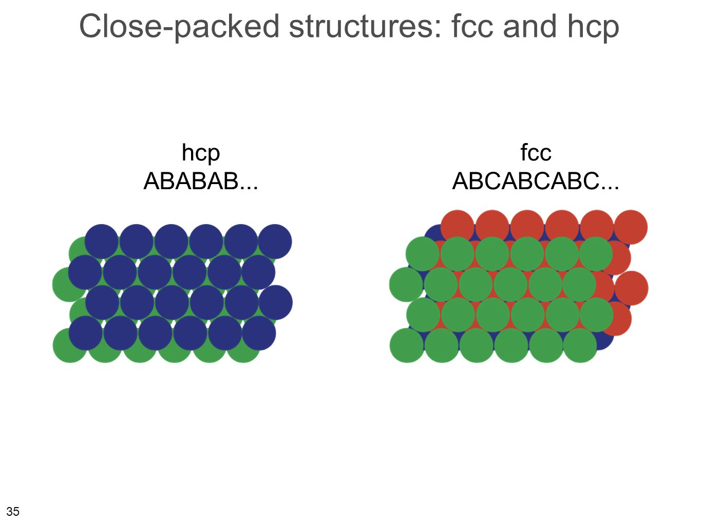 35 Close-packed structures: fcc and hcp hcp ABABAB... fcc ABCABCABC...