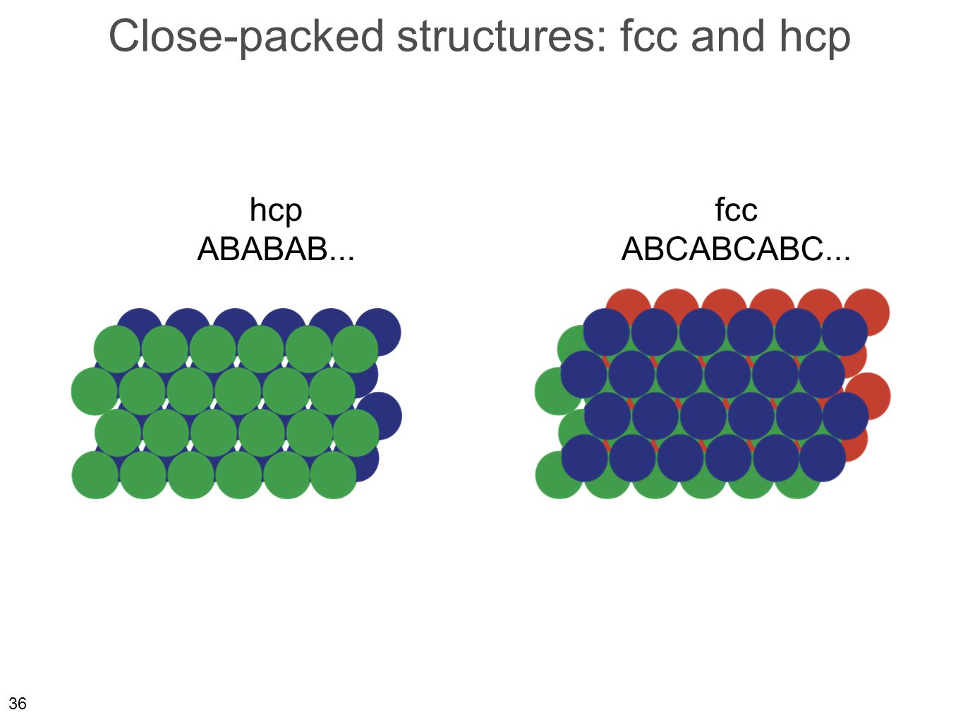 36 Close-packed structures: fcc and hcp hcp ABABAB... fcc ABCABCABC...