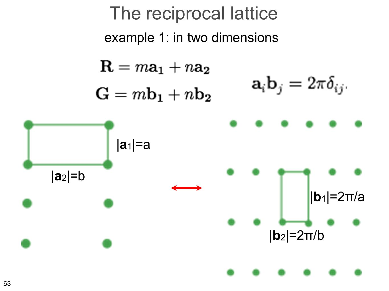 63 The reciprocal lattice example 1: in two dimensions |a 1 |=a |a 2 |=b |b 2 |=2π/b |b 1 |=2π/a