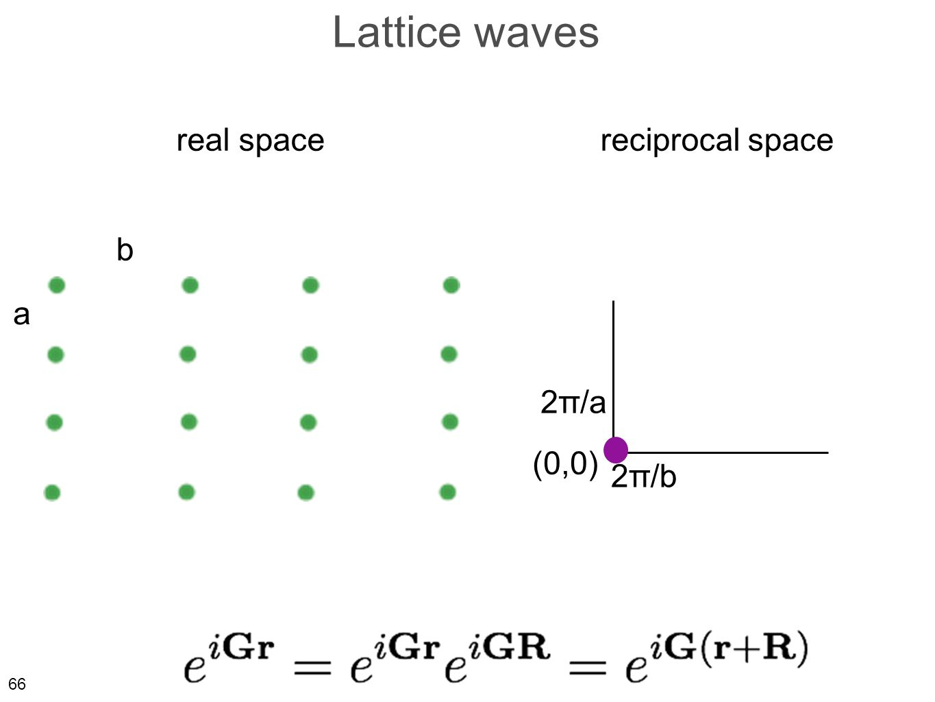 66 Lattice waves real spacereciprocal space a b 2π/a 2π/b (0,0)