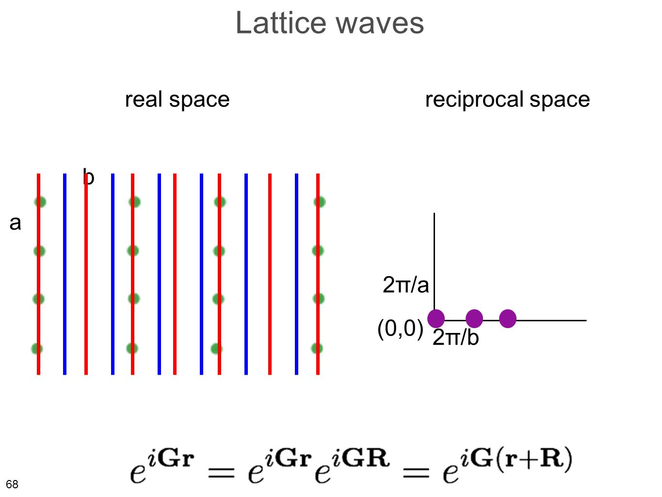 68 Lattice waves real spacereciprocal space a b 2π/a 2π/b (0,0)
