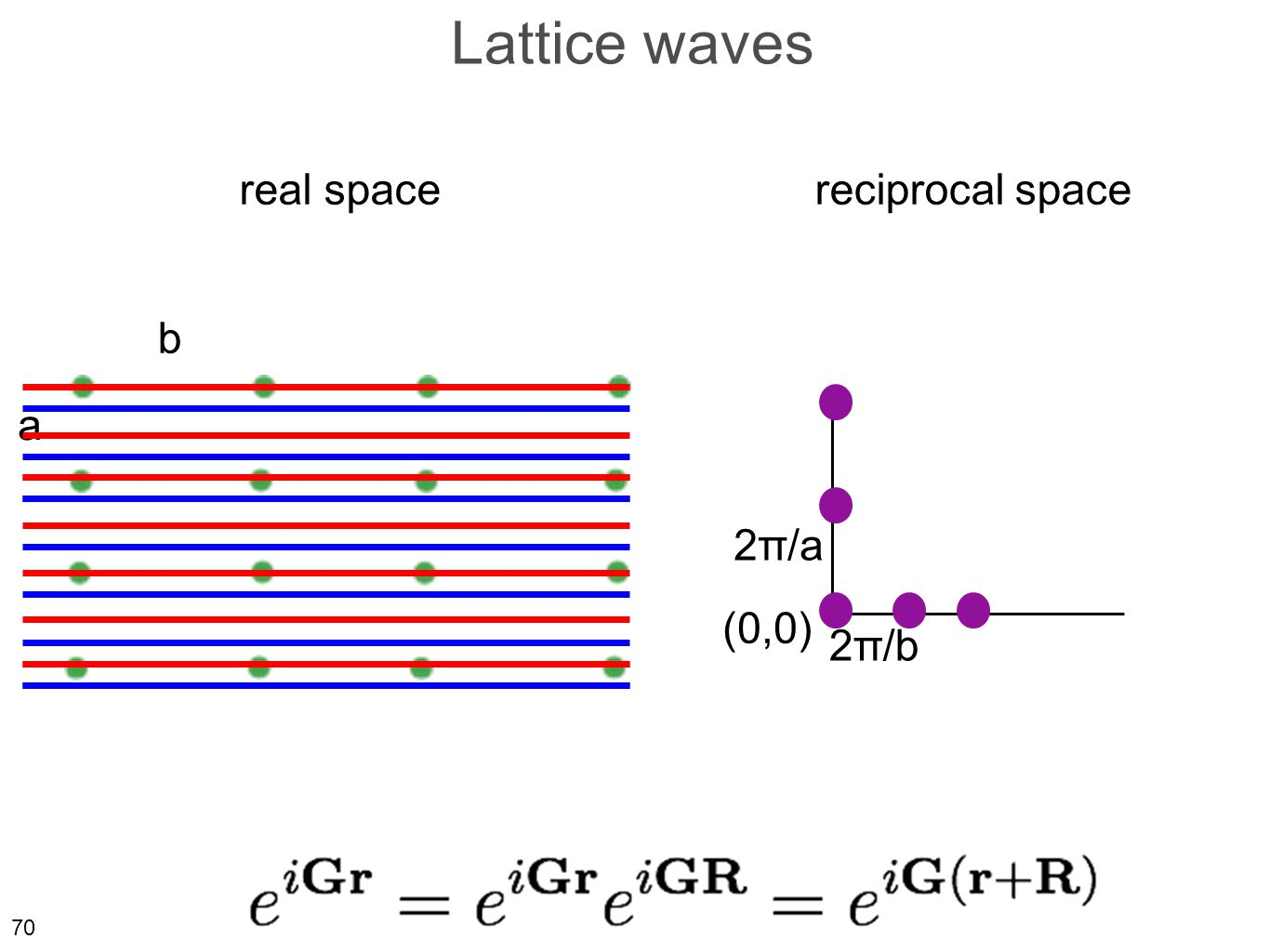 70 Lattice waves real spacereciprocal space a b 2π/a 2π/b (0,0)