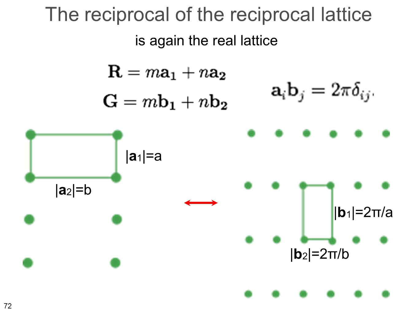 72 The reciprocal of the reciprocal lattice is again the real lattice |a 1 |=a |a 2 |=b |b 2 |=2π/b |b 1 |=2π/a