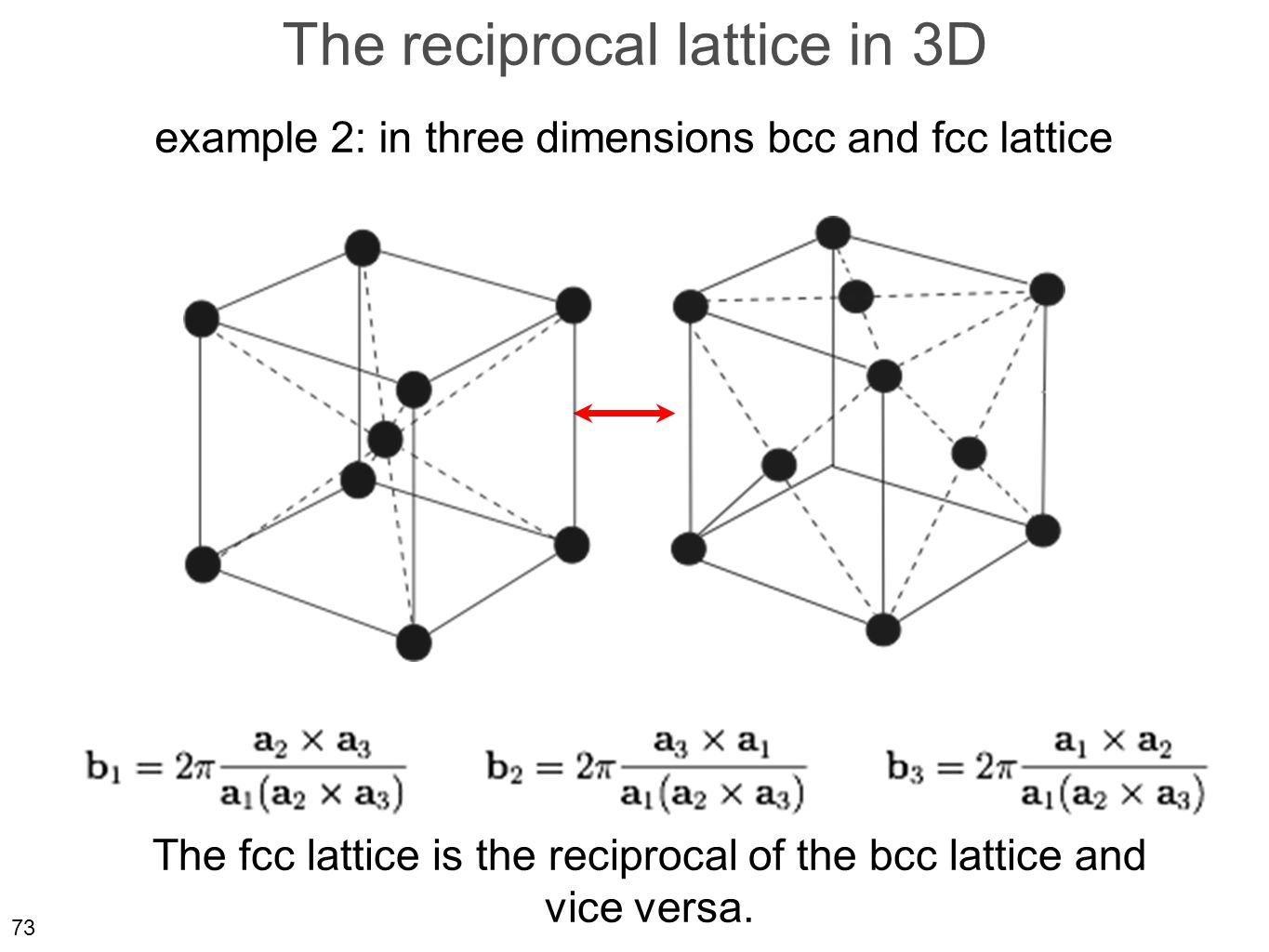 73 The reciprocal lattice in 3D example 2: in three dimensions bcc and fcc lattice The fcc lattice is the reciprocal of the bcc lattice and vice versa.