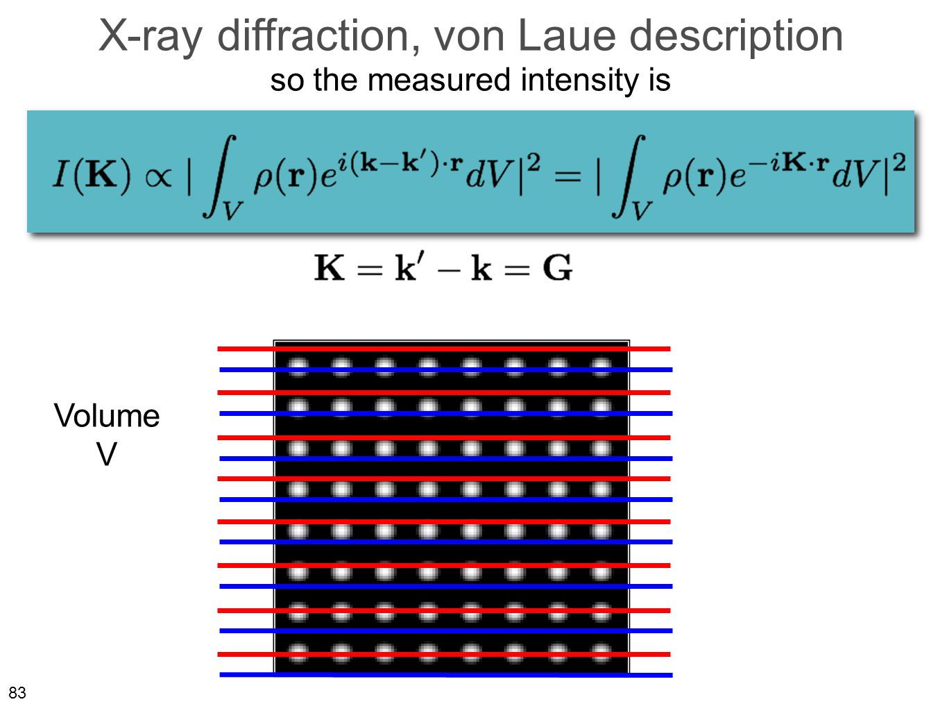 83 X-ray diffraction, von Laue description Volume V so the measured intensity is