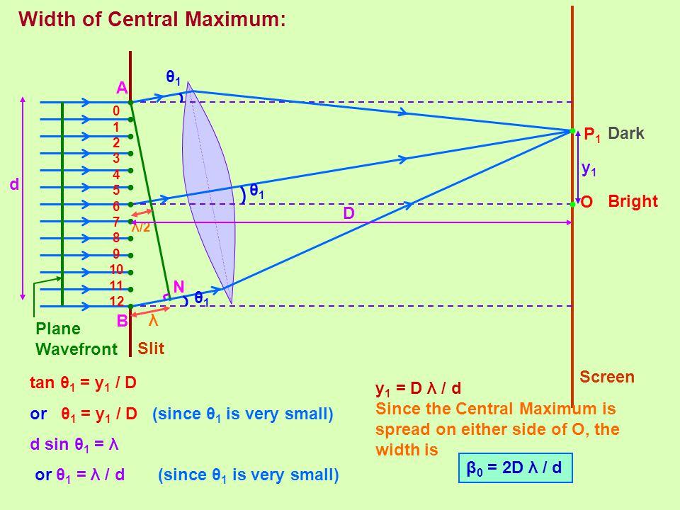 Width of Central Maximum: O 0 1 2 3 4 5 6 7 8 9 10 11 12 P1P1 N A B λ θ1θ1 θ1θ1 θ1θ1 λ/2 Slit Screen Plane Wavefront Bright Dark D d y1y1 tan θ 1 = y