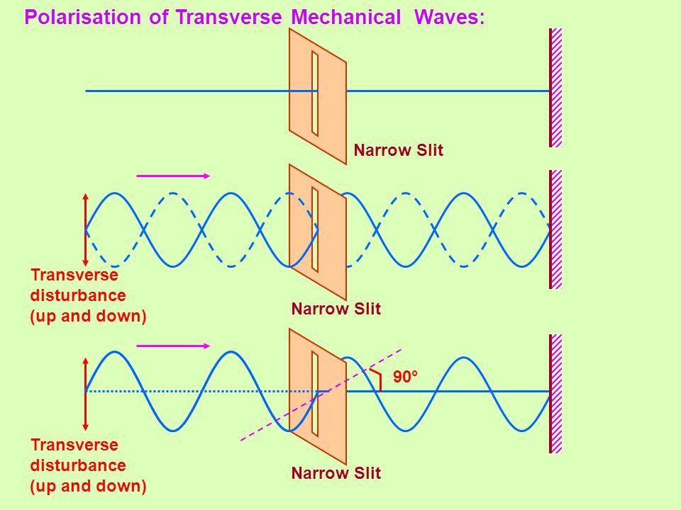 Polarisation of Transverse Mechanical Waves: Transverse disturbance (up and down) Narrow Slit Transverse disturbance (up and down) Narrow Slit 90°