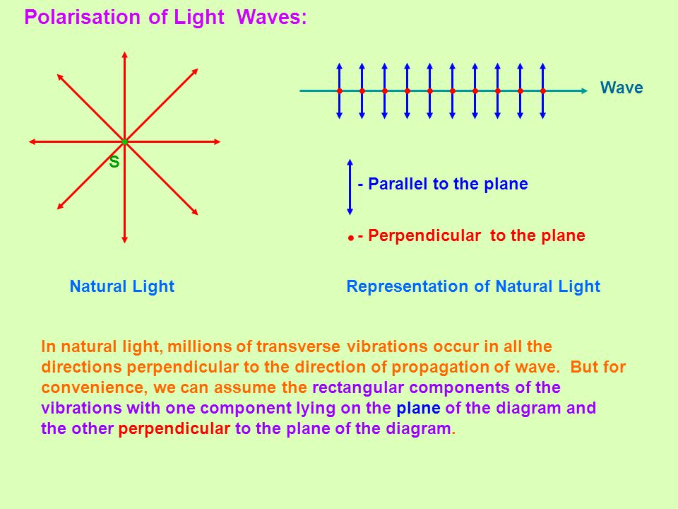 Polarisation of Light Waves: S Natural LightRepresentation of Natural Light In natural light, millions of transverse vibrations occur in all the direc