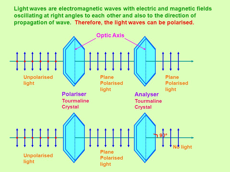 Light waves are electromagnetic waves with electric and magnetic fields oscillating at right angles to each other and also to the direction of propaga